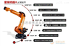 KUKA库卡机器人170197