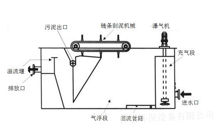 yw西安市容器气浮机